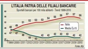 filiali bancarie in Italia e in Europa (media) per 100.000 abitanti