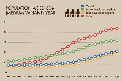 invecchiamento-popolazione