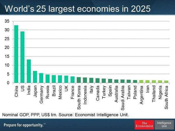 Italia stime 2025