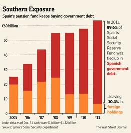 Fondi pensione spagnoli