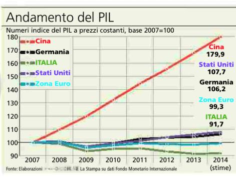 andamento-Pil-Italia