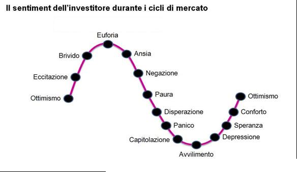 cicli-Borsa