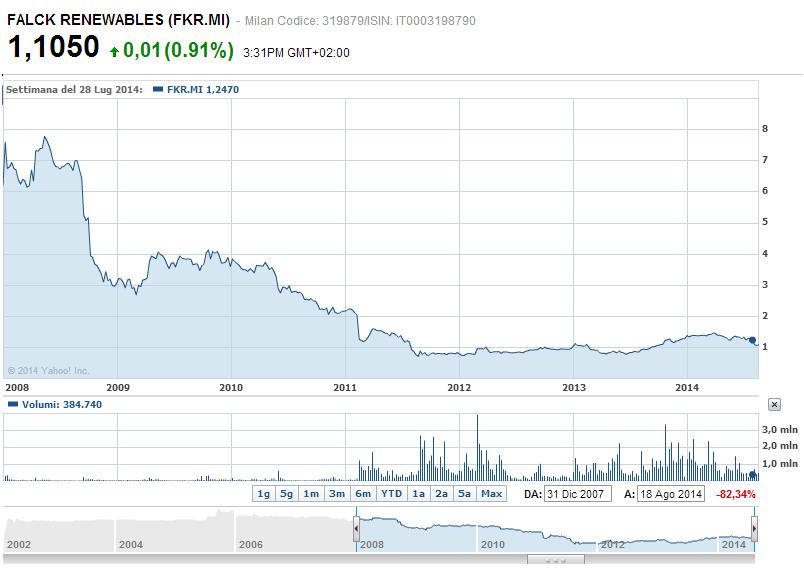 grafico-Falck-Renewables