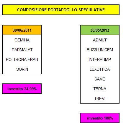 portafoglio-Speculative