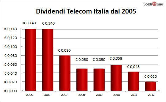 dividendo-telecom-rnc