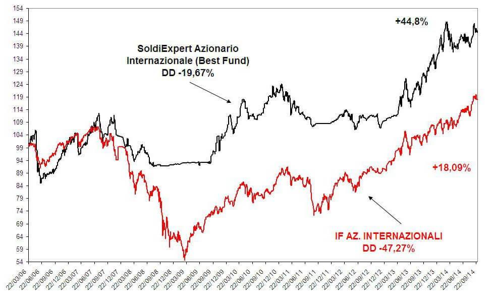 fondi-azionari