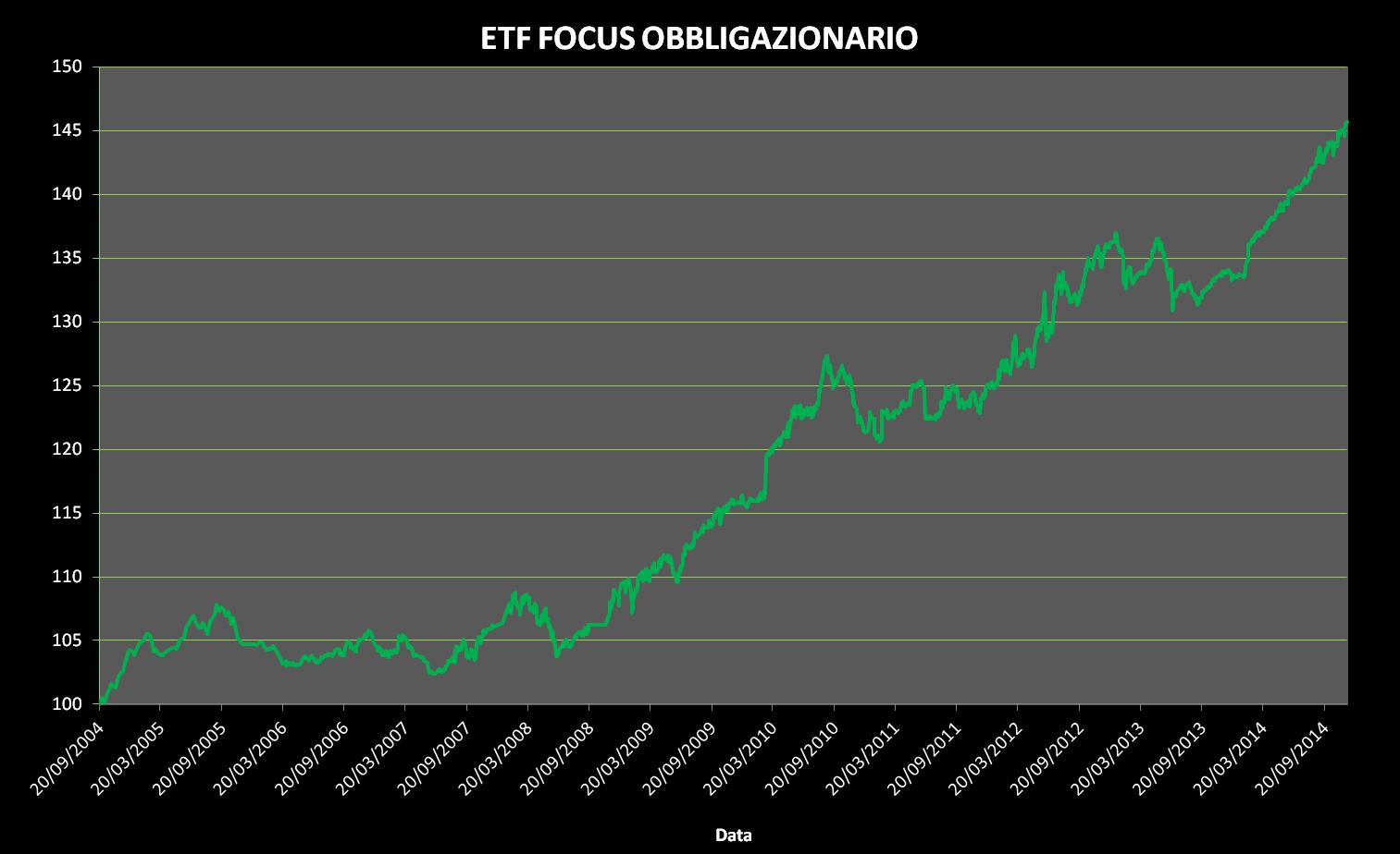 Andamento ETF Focus Obbligazionario