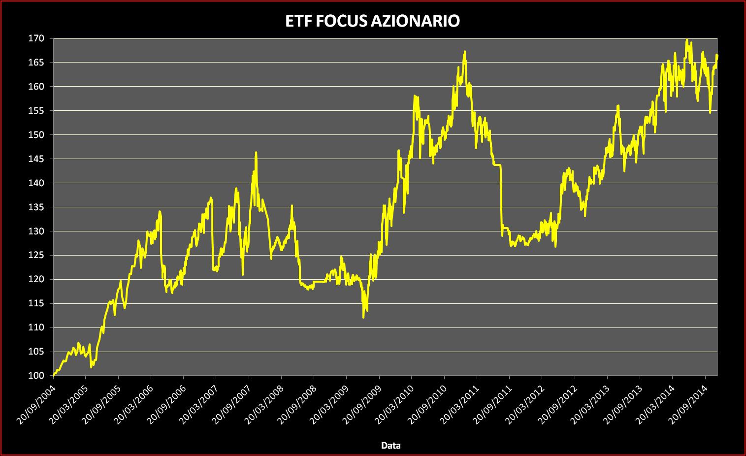 Andamento ETF Focus Azionario