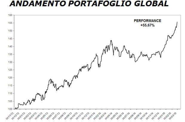andamento portafoglio global