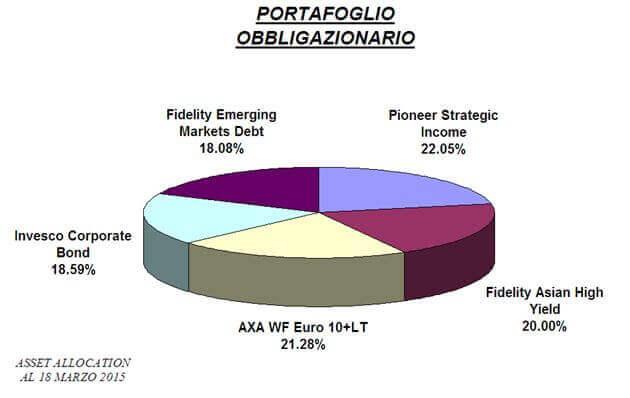 portafoglio obbligazionario
