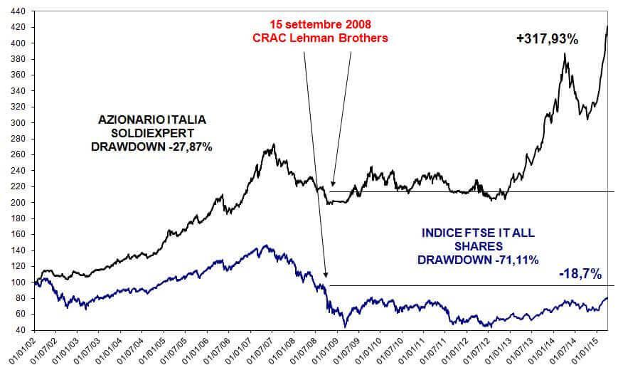 Media dei portafogli azionari Italia di SOLDIEXPERT dal 2002 ad oggi