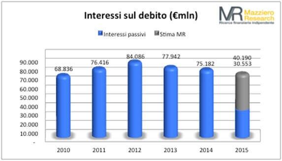 Interessi debito