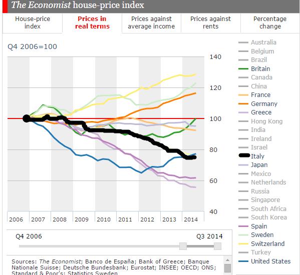 prezzi case Italia