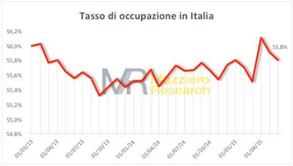 Tasso occupazione Italia