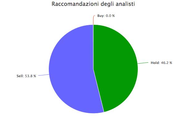 Raccomandazione analisti su Saipem