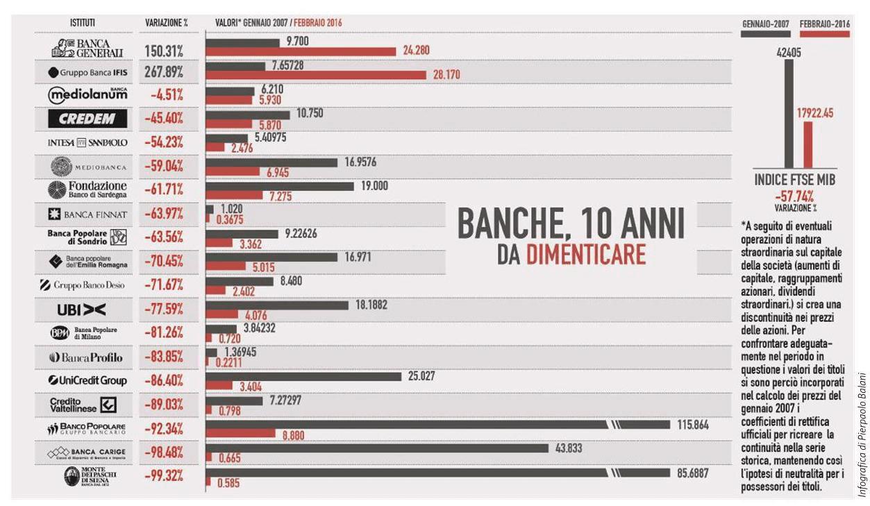 banche 10 anni