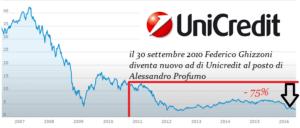 grafico Unicredit