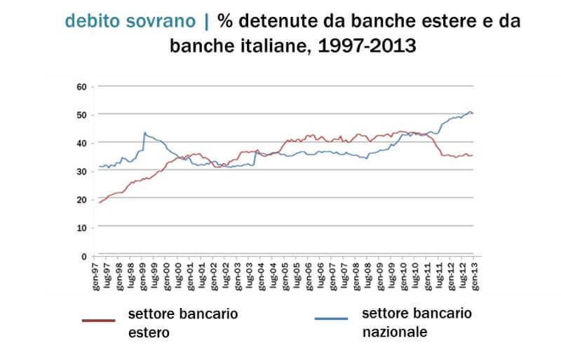 Banche e debito pubblico