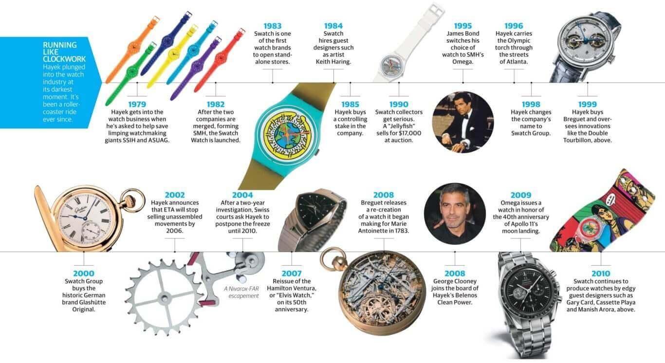 La storia del gruppo Swatch