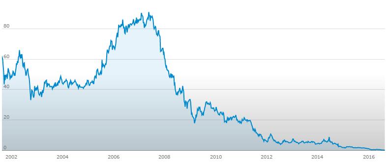 il grafico con l'andamento delle azioni MPS dall'agosto 2001 ad oggi