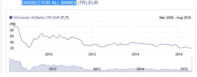 Andamento indice banche tedesche; dal marzo 2008 è in discesa del -73%