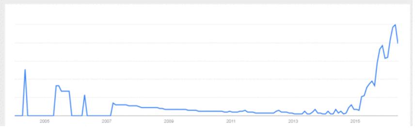 L'espolosione delle ricerche della parola RoboAdvisor secondo Google Trends