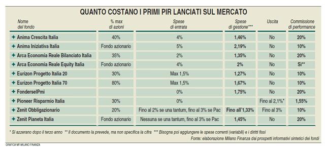 Costo_PIR