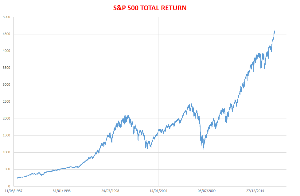 s&p500TOTALRETURN