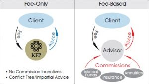 Fee-only-vs-fee-based