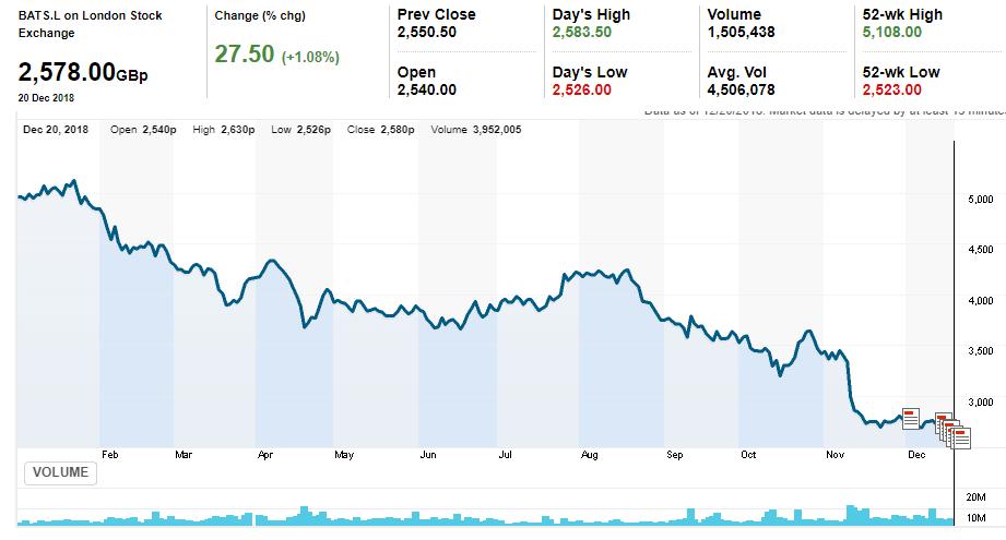 763534e9e4 L'andamento quest'anno delle azioni di British American Tobacco (Bats) alla  Borsa di Londra quello che una volta era considerato fra i titoli più  sicuri e ...