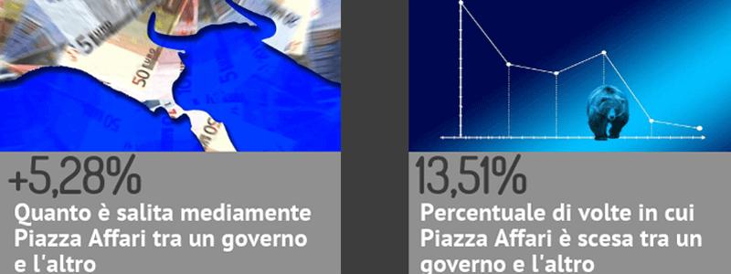 CRISI DI GOVERNO? DAL 1973 A OGGI LA BORSA ITALIANA 9 VOLTE SU 10 E' SALITA